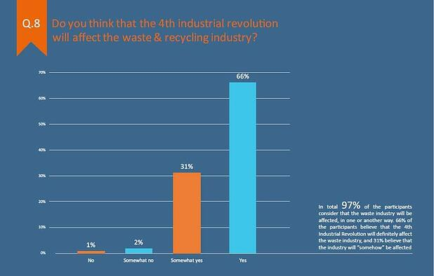 Of those polled, 97 percent believe waste management will be affected by ever-evolving technological advancements.